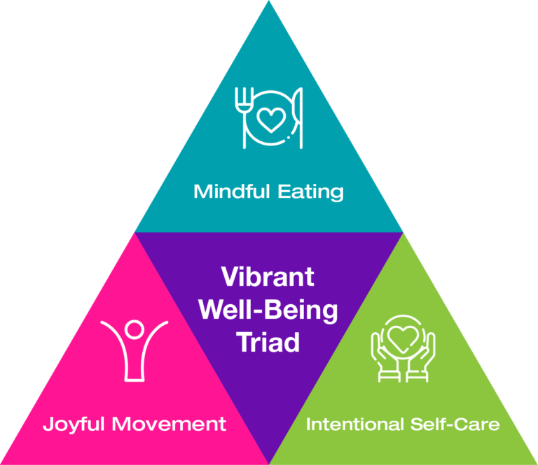 Vibrant Well-Being Triad - Mindful Eating, Joyful Movement, Intentional Self-Care